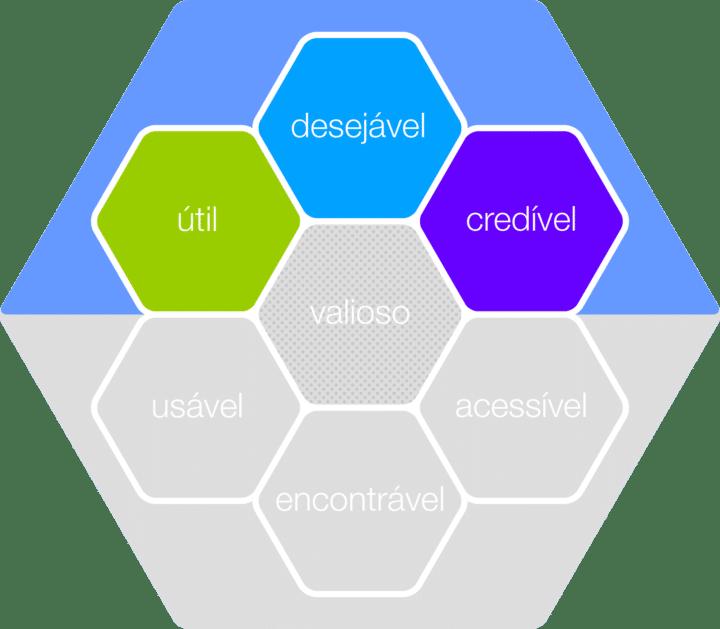 lado qualitativo - Honeycomb de UX