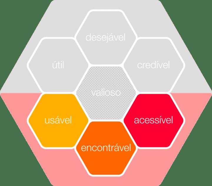 lado técnico - Honeycomb de UX